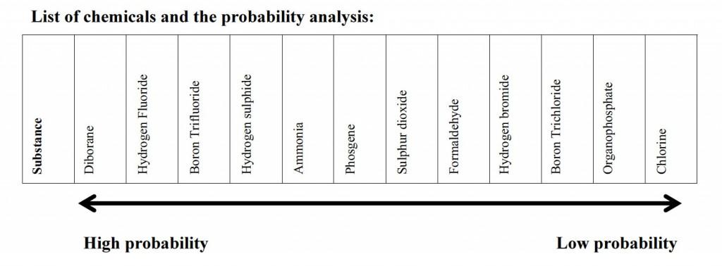 FFM Jobar chemicals probability