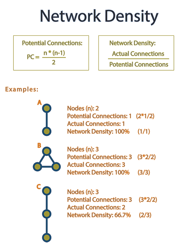 What is Network Density - and How Do You Calculate It?