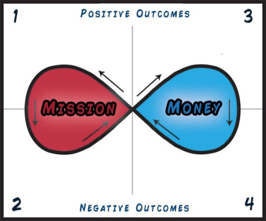 Money and Mission Paradox-Loop