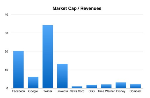 Market Cap to Revenues