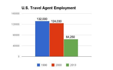Retail Travel Agent Job Description