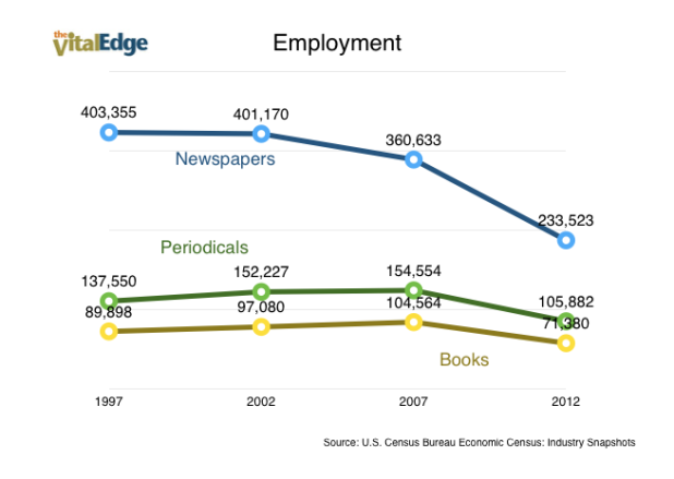 Publishing Employment