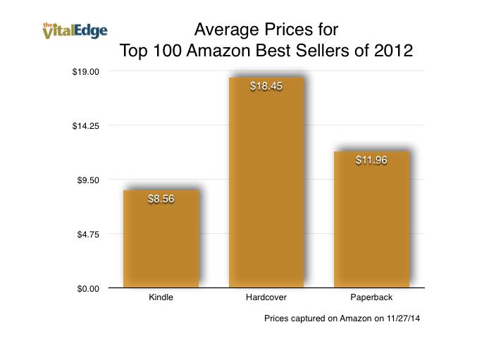 Book Prices: Digital Vs. Print