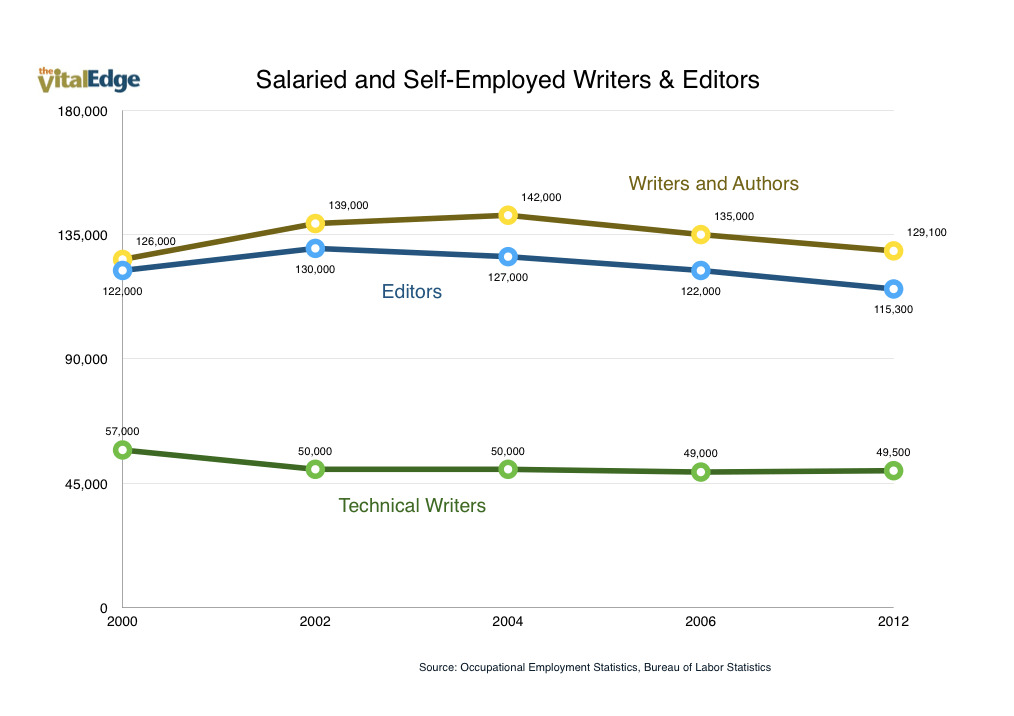Salaried and Self Employed Writers and Editors