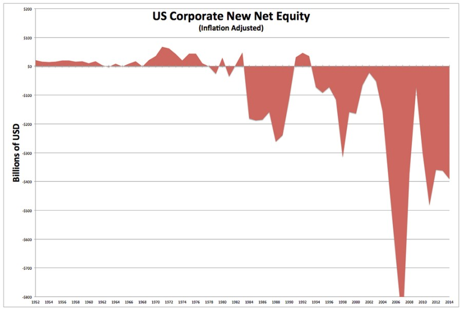 Corporate New Net Equity -- Inflation-Adjusted