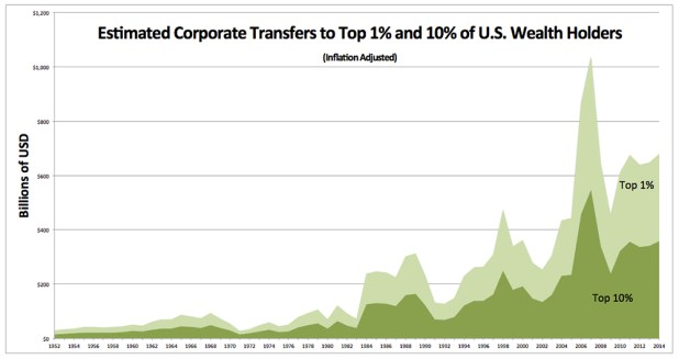 Corporate Transfers by-Wealth -- Inflation-Adjusted