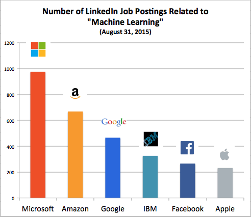 Machine Learning Hires