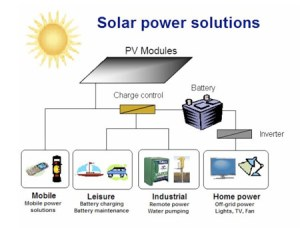 Solar Power Systems  The Xpert Services Pakistan | ONE