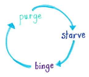 Slow metabolism binge purge cycle - the-10-principles