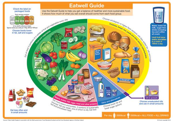 Easy Balanced Meal - the10principles