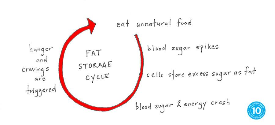 Stop Counting Calories - Sugar Rush