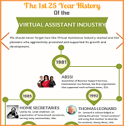 VA Industry History