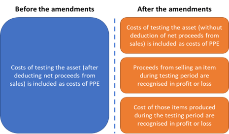 Summary of Amendments to MFRS 116: Proceeds before Intended use