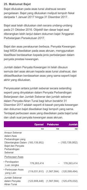 MIDA Budget Information