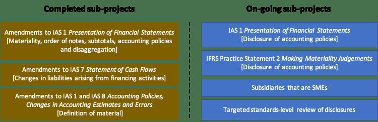 The IASB Disclosure Initiative project