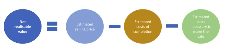 Components of the net realisable value of inventories