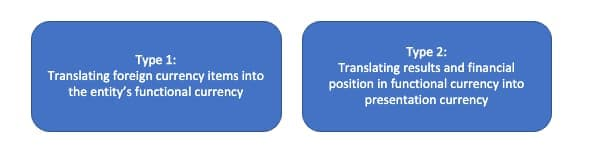 Types of foreign currency translation