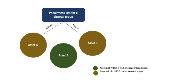 Allocation of impairment loss for a disposal group