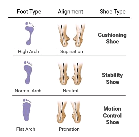 Wet Test - Running Foot Types