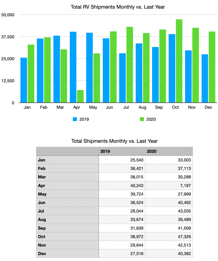 Total Shipments Monthly vs Last Year The Adventure Travelers