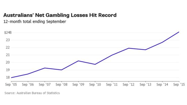 Growth in online gambling is also surging every month.