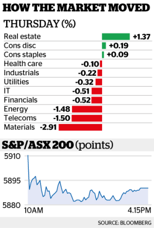 The benchmark S&P/ASX200 fell 0.7 per cent to 5889.9.