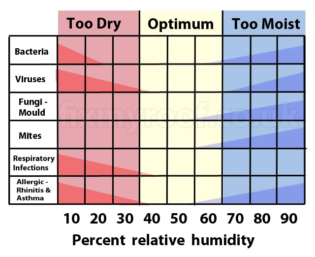 Best Humidity Level For Bedroom