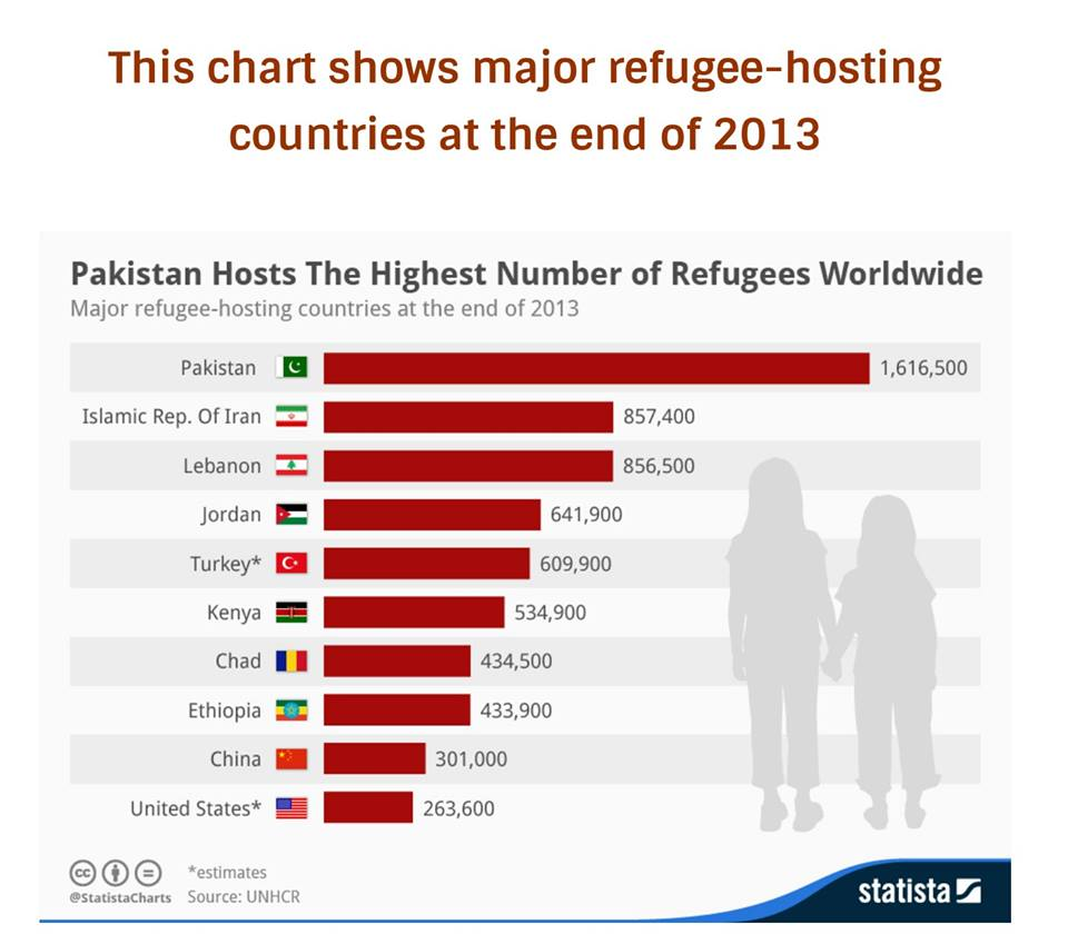 Refugees 2013