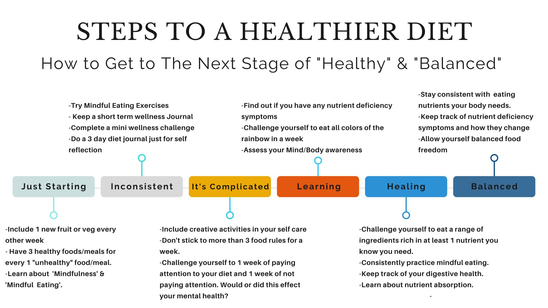 steps to a healthier diet