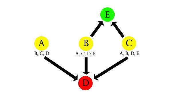 Beispiel für ein Node-based Design