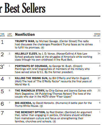 The Benedict Option Is Number 7 on the New York Times