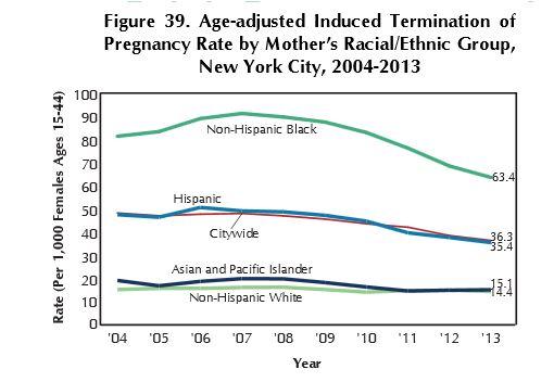 NYC abortion per capita 2013 chart