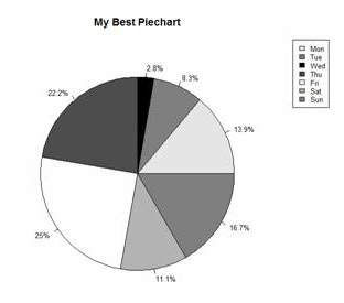 R Is Not So Hard! A Tutorial, Part 14: Pie Charts - The
