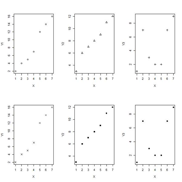 R Graphics: Multiple Graphs and par(mfrow=(A,B)) - The