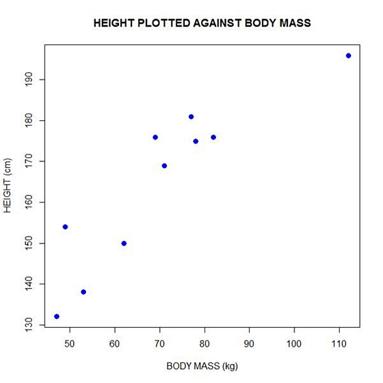 Linear Models in R: Plotting Regression Lines - The Analysis Factor