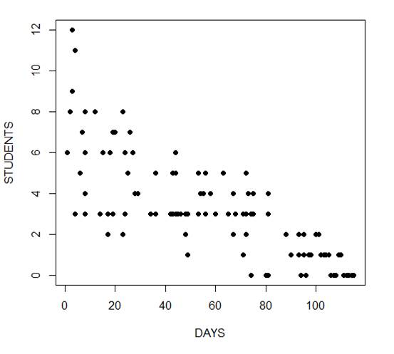 Generalized Linear Models in R, Part 6: Poisson Regression for Count