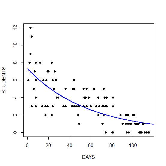 Generalized Linear Models in R, Part 7: Checking for