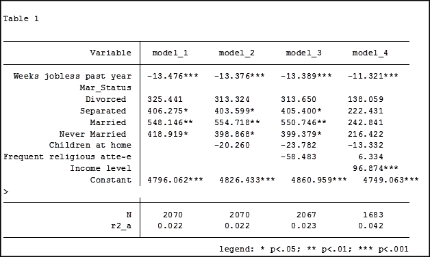 Hierarchical Regression in Stata: An Easy Method to Compare