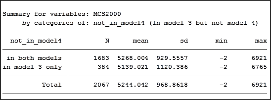 Linear Regression in Stata: Missing Data and the Stories it Might