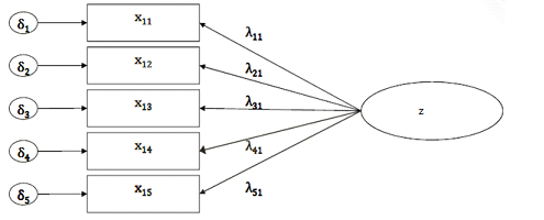 Structural Equation Modeling: What is a Latent Variable