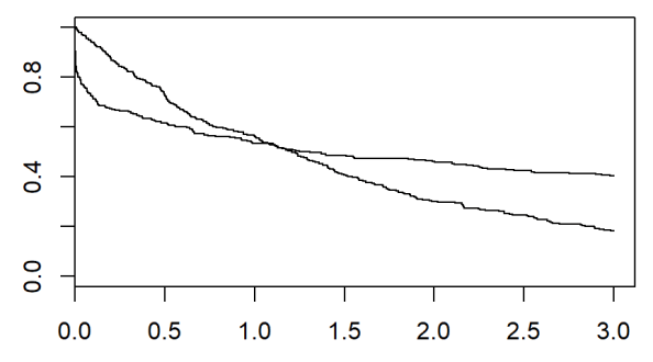 Figure 1. Graph of crossing survival curves