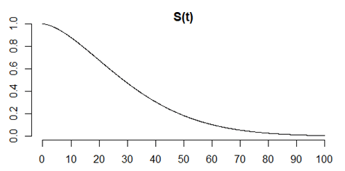 The survival function, or the complement of the cumulative distribution function.