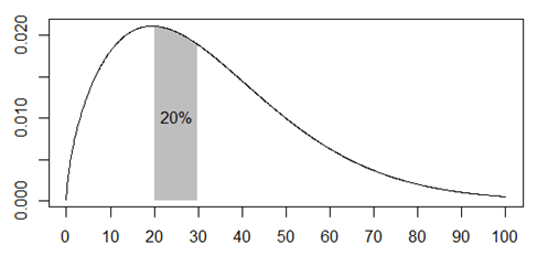 A plot showing the probability of death between ages of 20 and 30 at about 1 in 5.