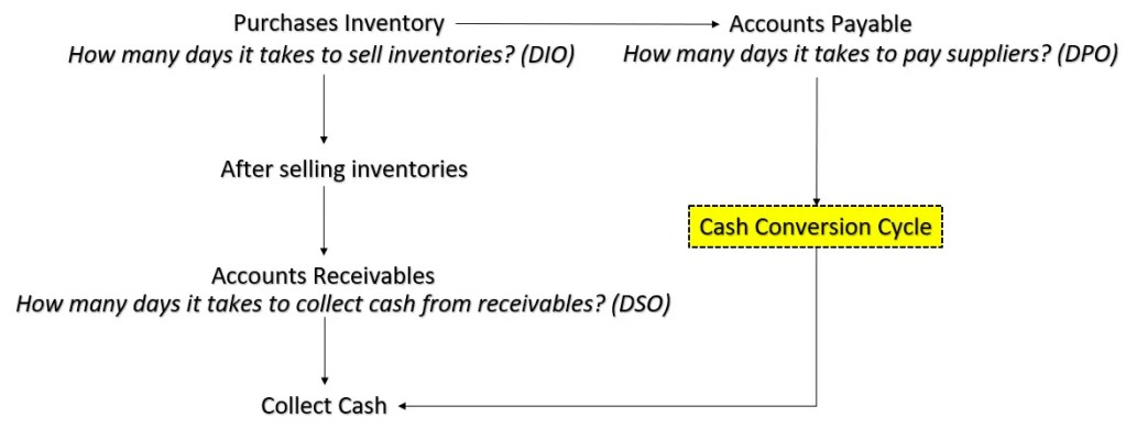 what is cash conversion cycle?