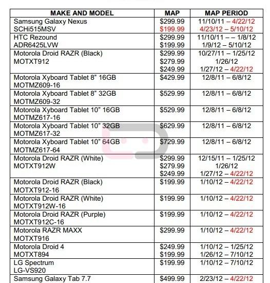 Verizon MAP List