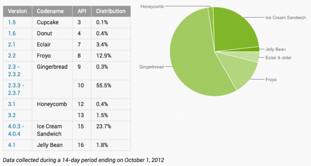 google-distribution-figure-oct