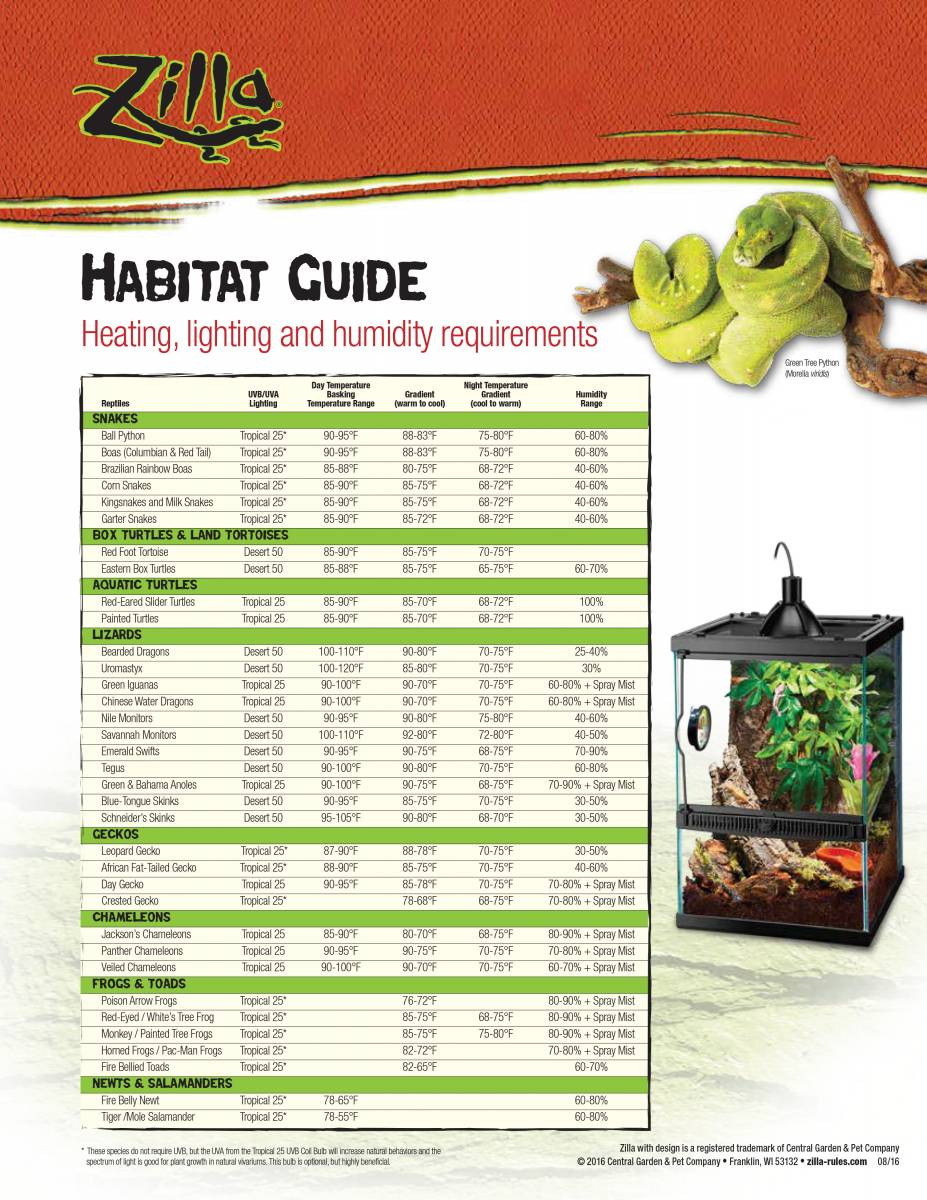 Heating reptile tanks Zilla_Habitat_Guide