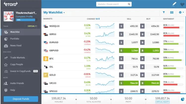 eToro Virtual Platform