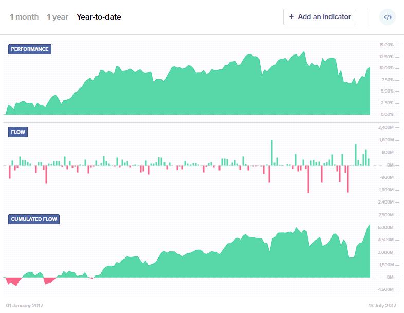 Technology Stocks ETF