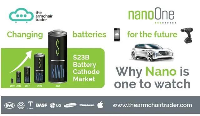 Nano One Materials